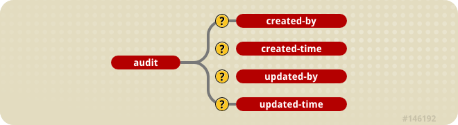 The jbosscmp-jdbc.xml audit element content model
