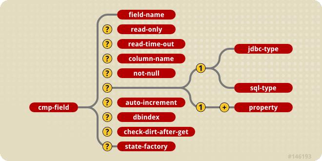 The JBoss entity element content model