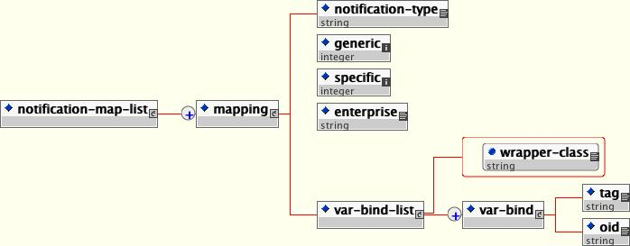 The schema for the notification to trap mapping file