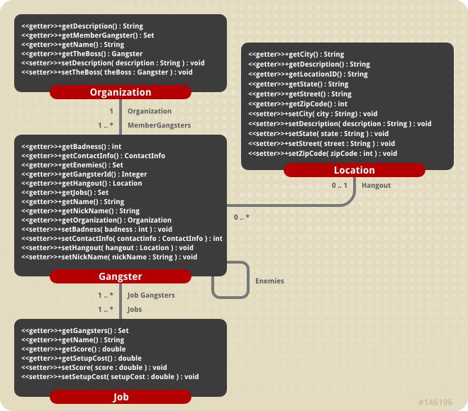 The crime portal example classes