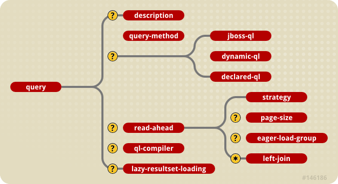 The jbosscmp-jdbc query element content model