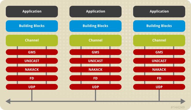 Protocol stack in JGroups