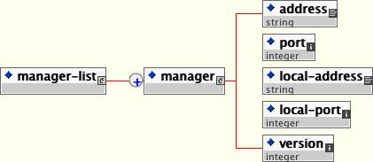 The schema for the SNMP managers file