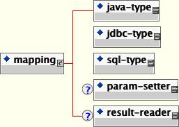 jbosscmp-jdbc マッピング要素のコンテンツモデル