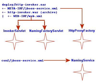 設定ファイルと JNDI/HTTP コンポーネント間の関係