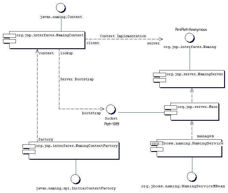 JBoss Naming Service アーキテクチャーで主要なコンポーネント