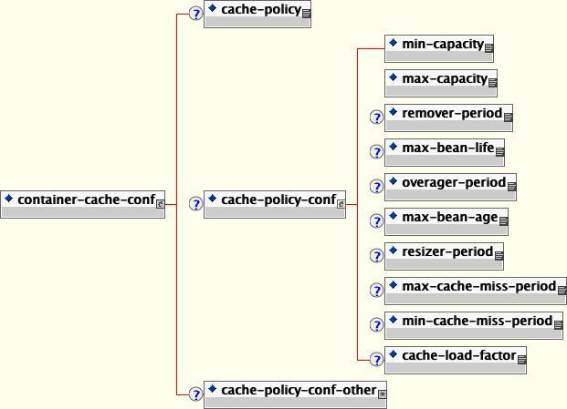 container-cache-conf 要素の DTD