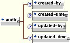 jbosscmp-jdbc.xml 監査要素のコンテンツモデル