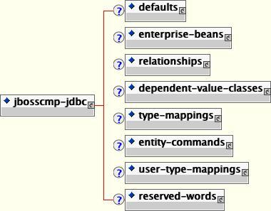 jbosscmp-jdbc コンテンツモデル