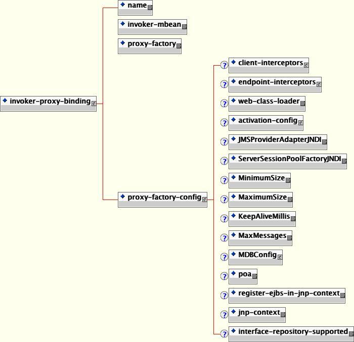 invoker-proxy-binding スキーマ