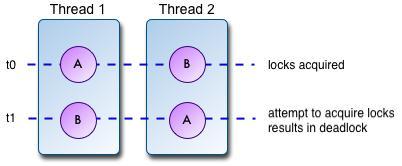 デッドロックの定義例