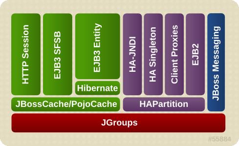 JBoss Enterprise Application Platform のクラスタリングアーキテクチャー