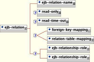 jbosscmp-jdbc.xml ejb-relation 要素のコンテンツモデル