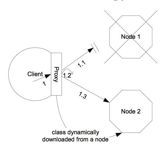 クラスタリング用クライアント側インターセプター (プロキシ) アーキテクチャー