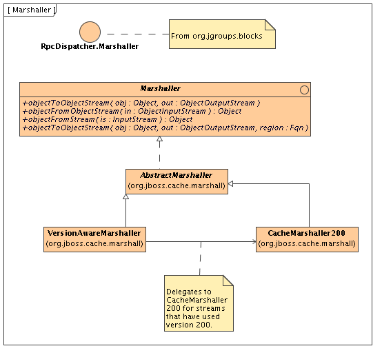 The Marshaler interface