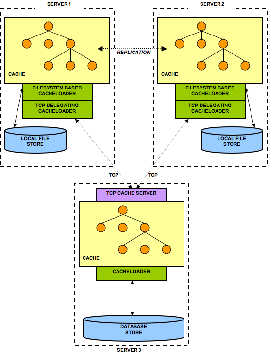 Multiple cache loaders in a chain