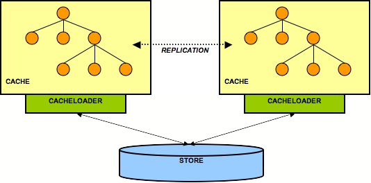 2 nodes sharing a back end store