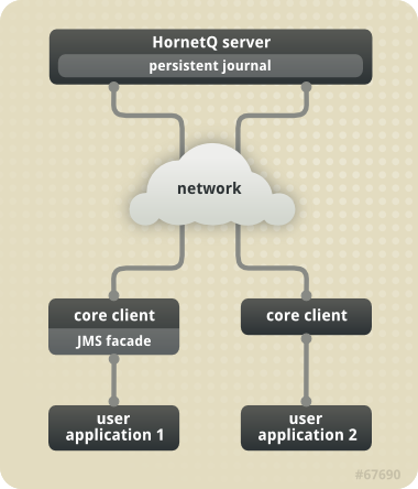 HornetQ Application Interaction Schematic