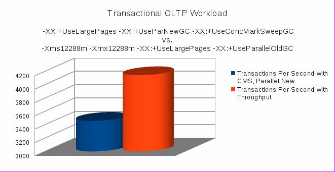 Transactional OLTP Workload