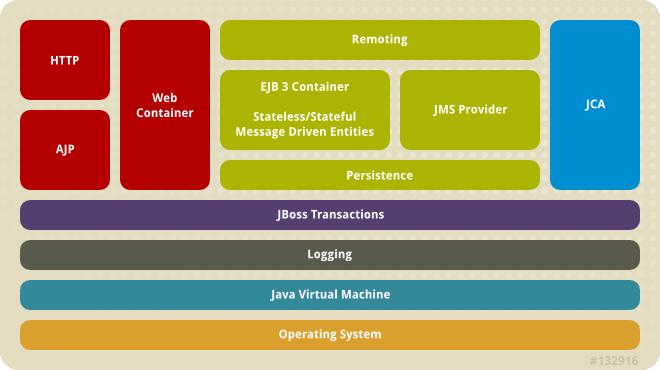 JBoss Enterprise Application Platform architecture