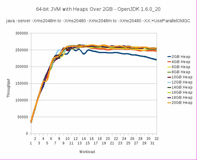 JVM Throughput - comparison of incrementally larger heap sizes