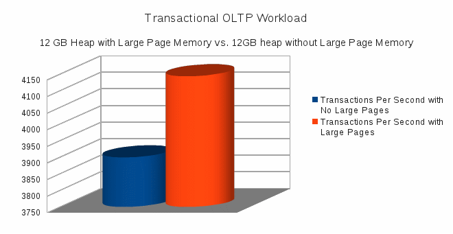 JVM Throughput - comparison of with and without large pages enabled