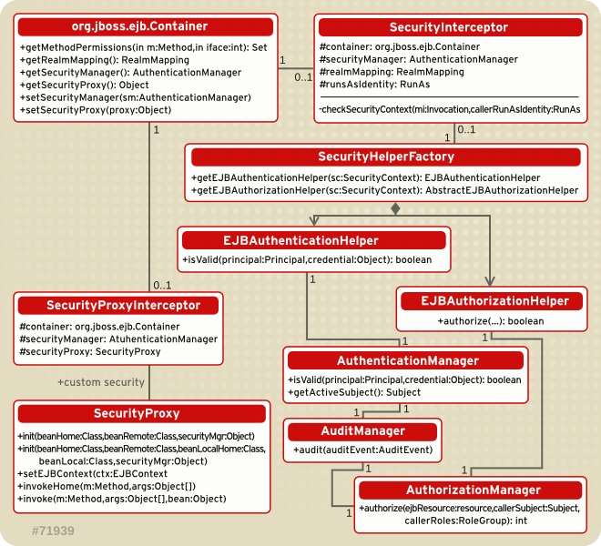 Security Model Interface Relationships to JBoss Enterprise Application Platform EJB Container Elements.