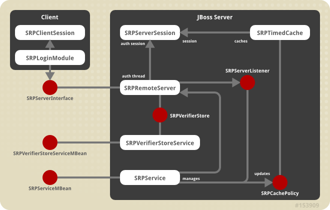 The JBossSX components of the SRP client-server framework.