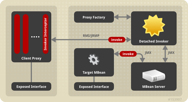 The main components in the detached invoker architecture