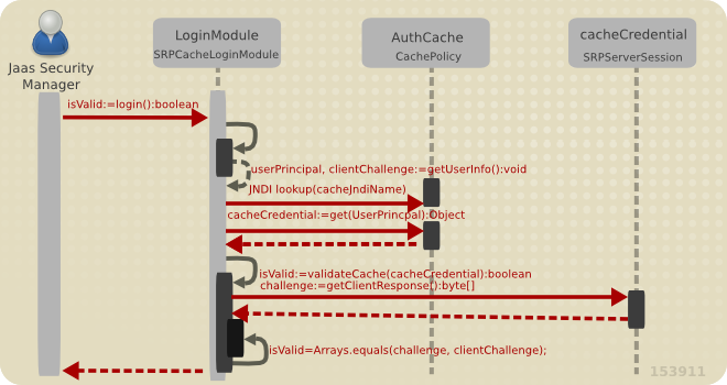 SRPCacheLoginModule with SRP Session Cache