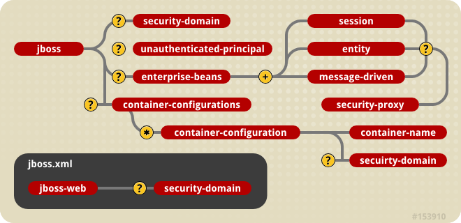 jboss.xml and jboss-web.xml Security Element Subsets.