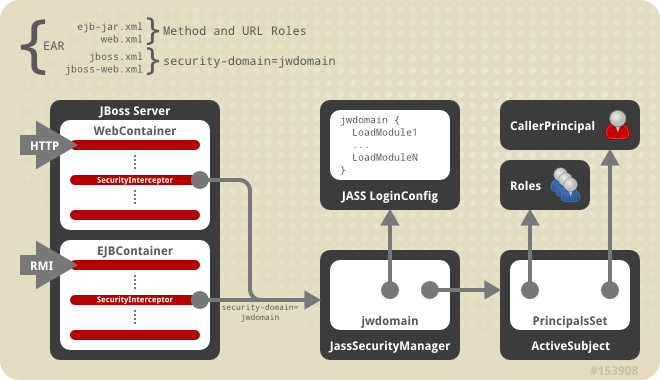 Relationship between <security-domain> deployment descriptor value, component container, and JaasSecurityManager.