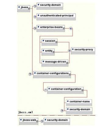Guia de Segurança Plataforma do Aplicativo JBoss Enterprise