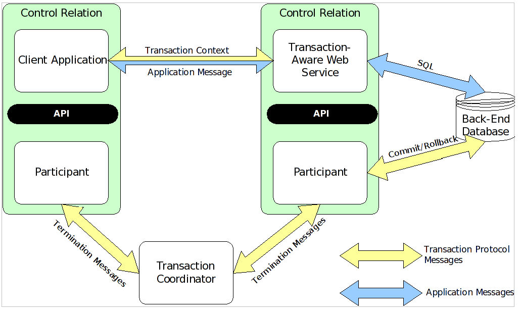 WS-Transaction Web Services and Participants