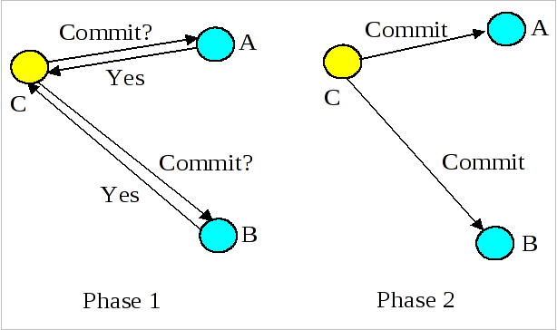 Two-Phase Commit Overview