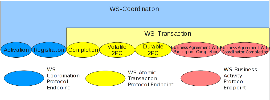WS-Coordination, WS-Transaction, and WS-Business Activity