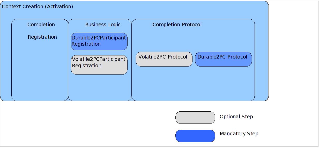 AT protocol model