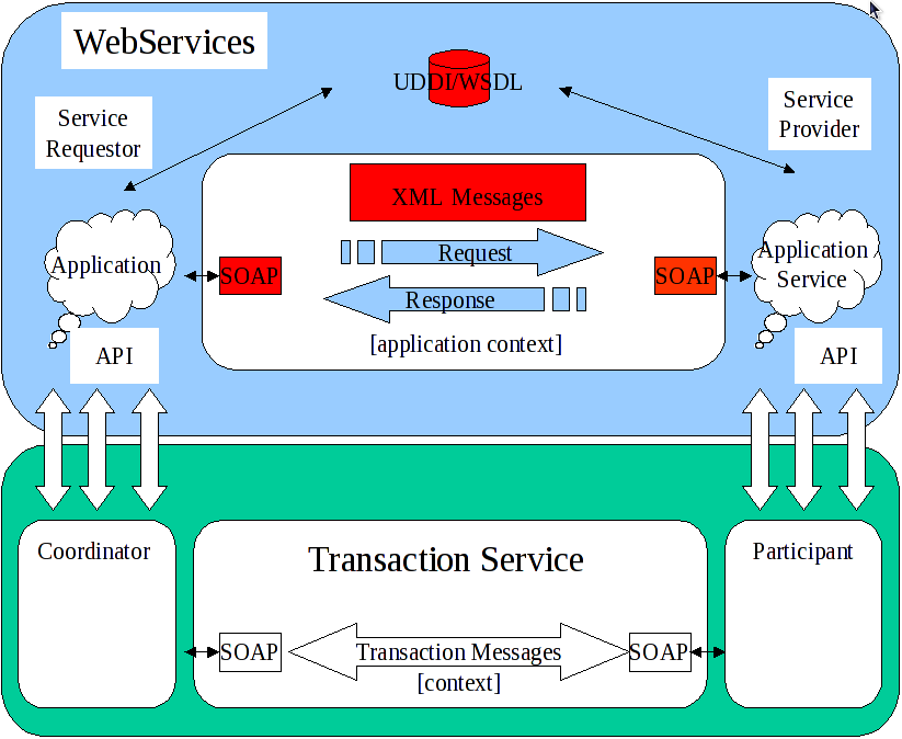 Components Involved in an XTS Transaction