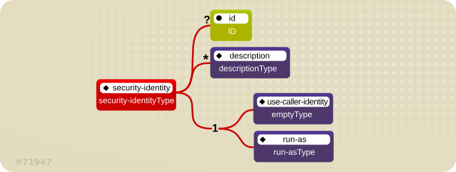 Illustration of J2EE Security Identity Model