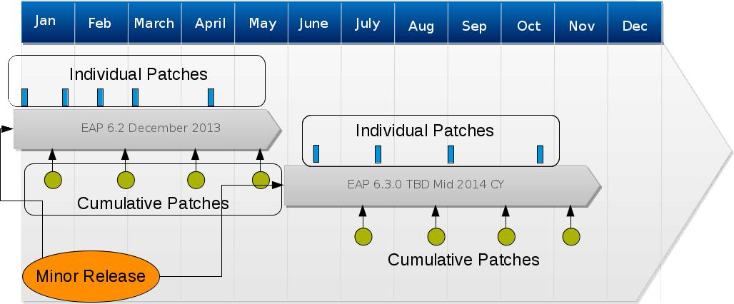 JBoss EAP Patching Schedule