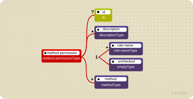 Illustration of the J2EE method permissions element