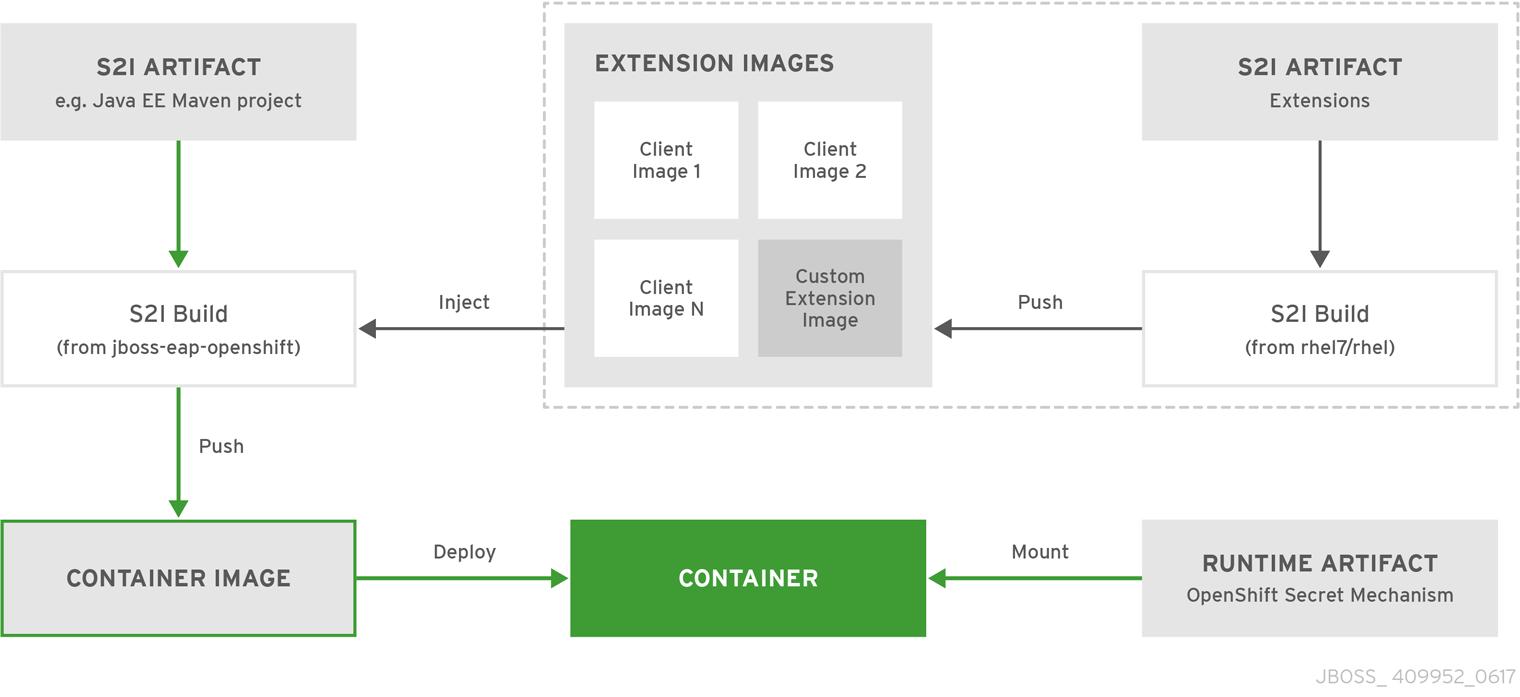 Build Extensions Process