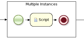 This icon illustrates a Multi-Instance Sub-Process which allows the execution of the contained process segment multiple times.