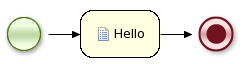 """This image shows the Start Event and End Event of the graphical process """"Hello World."""""""