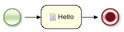 An example hello world process.