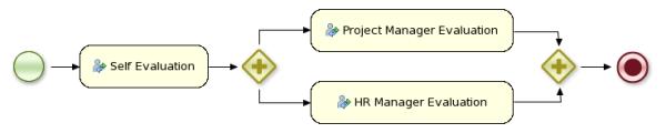 An Example Process