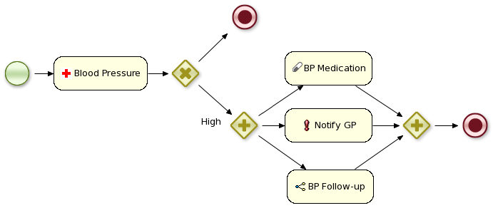 Example domain-specific service node.