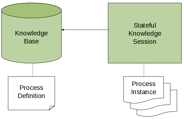 This image shows the transitions within the API regarding the Knowledge Session and Knowledge Base. The Knowledge Base contains process definitions and the Knowledge Session executes process instances.