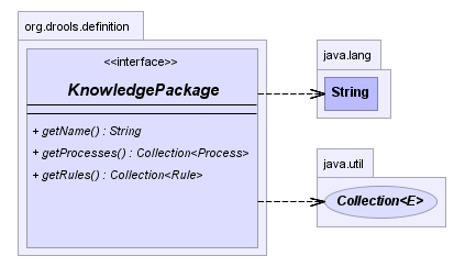 A chart demonstrating the KnowledgePackage interface.