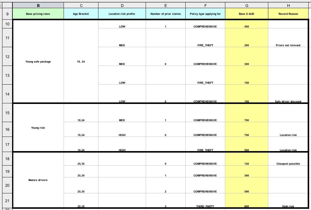Decision Table Configuration